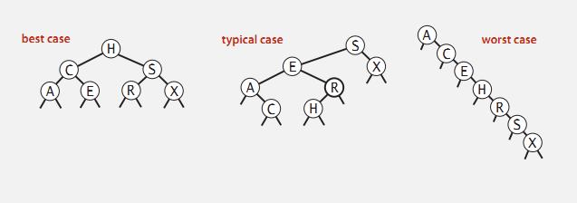 二叉树最终形状