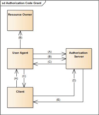 authorization-code-grant