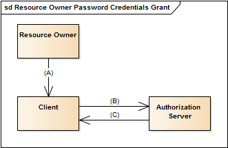 resource-owner-password-credentials-grant