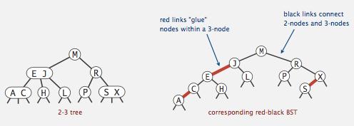 红黑树来表示 2-3 树例子