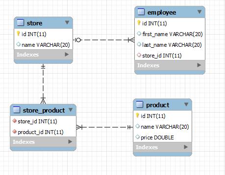 导出的数据库结构